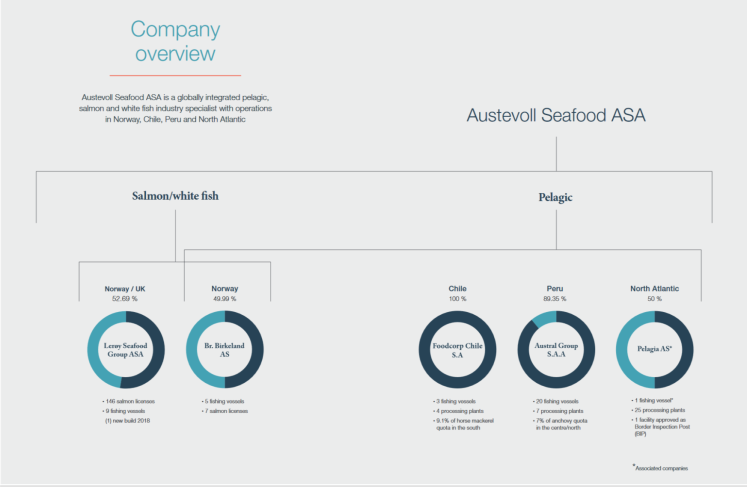 Austevoll company overview.png