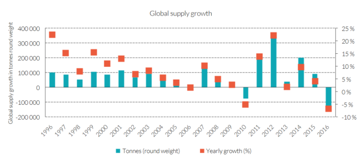 Lax Global supply growth.png