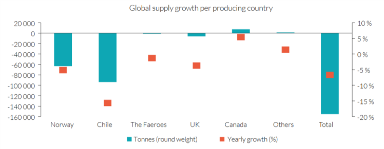 Lax Global Supply per producing country.png