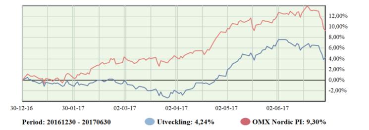 Investacus Halvår.png