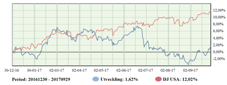 Investacus Nord Q1-Q3.png