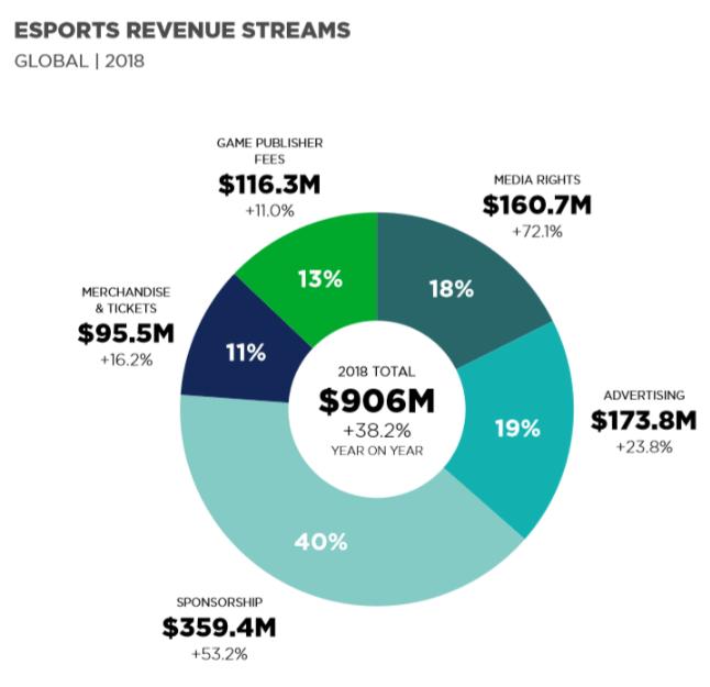 revenue streams newzoo