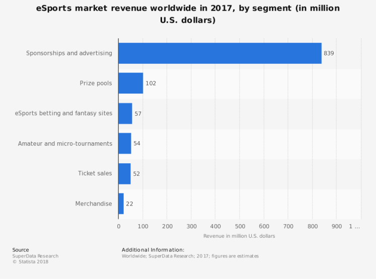 statistic_id490358_global-revenue-of-the-esports-market-2017-by-segment