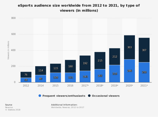 statistic_id490480_worldwide-esports-viewer-numbers-2012-2021-by-type.png