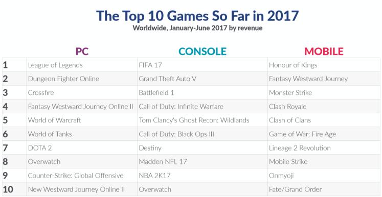 top 10 revnues so far in 2017.png