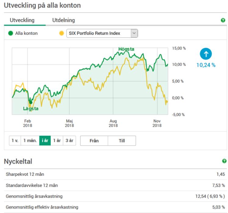 Uppesittarkväll November avkastning Investacus Saverajus