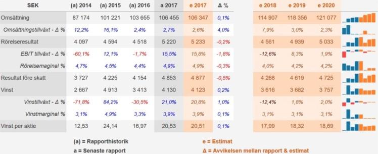 AxfoodvsICA Estimat ICA Investacus Saverajus