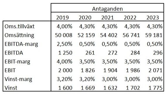 Bolagsanalys Axfood Antaganden Investacus Saverajus