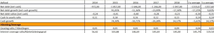 Bolagsanalys Axfood Balans 2 Investacus Saverajus