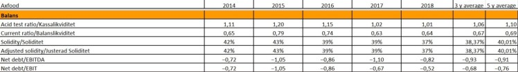 Bolagsanalys Axfood Balans Investacus Saverajus