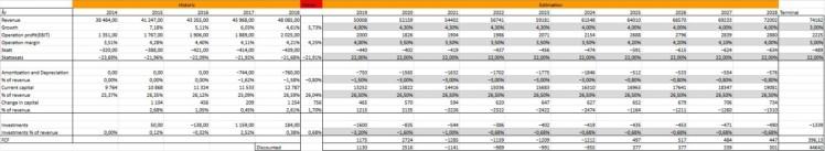 Bolagsanalys Axfood DCF Investacus Saverajus