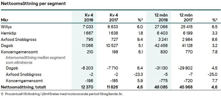 Bolagsanalys Axfood Omsättning per segment Investacus Saverajus