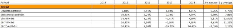 Bolagsanalys Axfood Tillväxt Investacus Saverajus