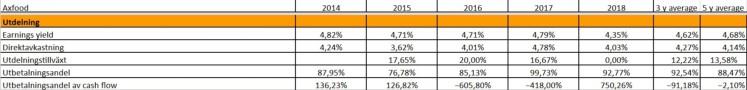 Bolagsanalys Axfood Utdelning Investacus Saverajus