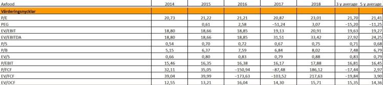 Bolagsanalys Axfood Värdering Investacus Saverajus