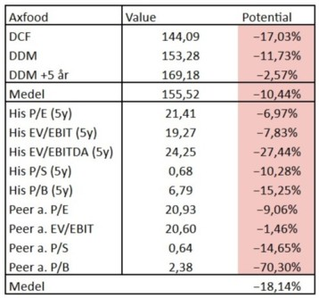 Bolagsanalys Axfood Värderings summering Investacus Saverajus