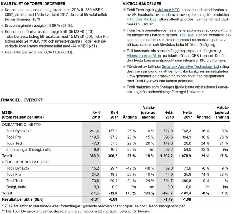 Rapportkommentar tobii rapport översikt Investacus Saverajus