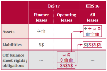 IFRS 16 - Kanske det viktigaste i årets Q1or balansräkning IFRS 16 Investacus Saverajus