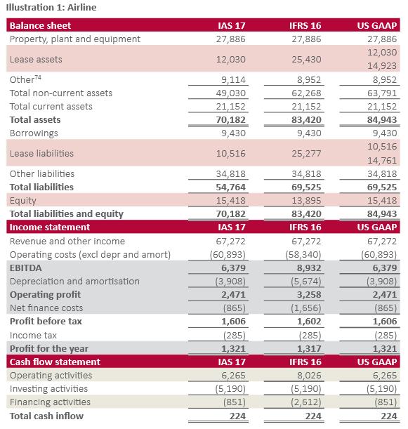 IFRS 16 - Kanske det viktigaste i årets Q1or hur res,balans och kassaflödets påverkas av IFRS 16 Investacus Saverajus
