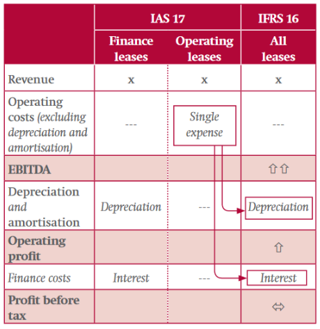 IFRS 16 - Kanske det viktigaste i årets Q1or Resultaträkning IFRS 16 Investacus Saverajus