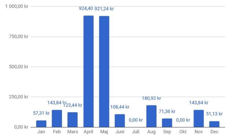 Utdelning per månad.jpg